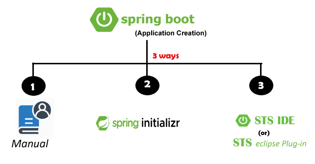 3 ways spring boot application creation